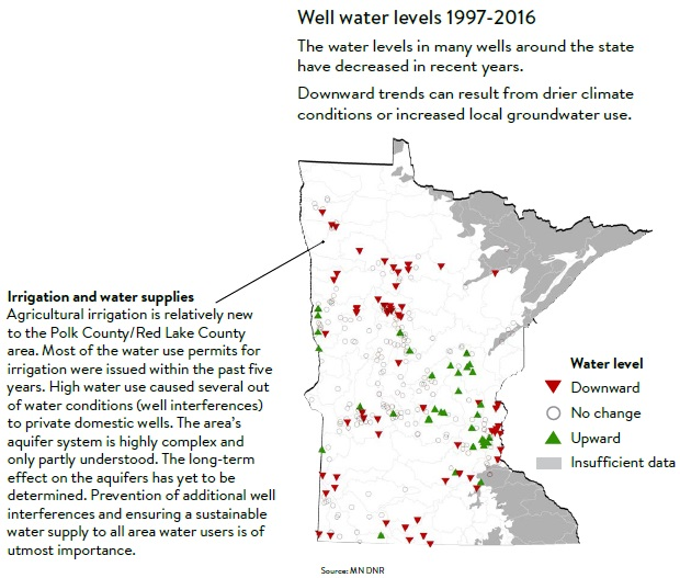 Well water levels 1997-2016