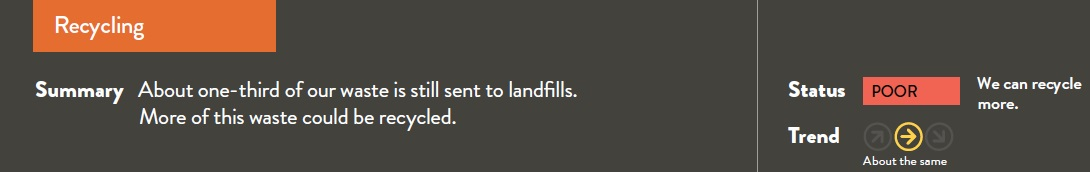 About one-third of our waste is still sent to landfills. More of this waste could be recycled.