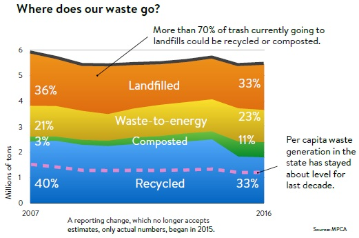 Where does our waste go?