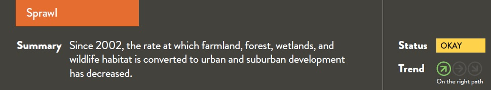 Since 2002, the rate at which farmland, forest, wetlands, and wildlife habitat is converted to urban and suburban development has decreased.
